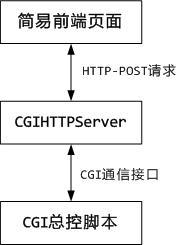 http://cdn.tanghaiyu.com/python-cgi.jpg